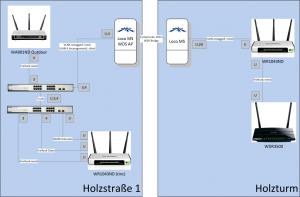 Technische Zeichnung der Integration zweier Loco M5