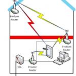 Wohin mit dem Freifunk-Router im Haus - Zwei Router im Einsatz
