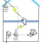 Wohin mit dem Freifunk-Router im Haus